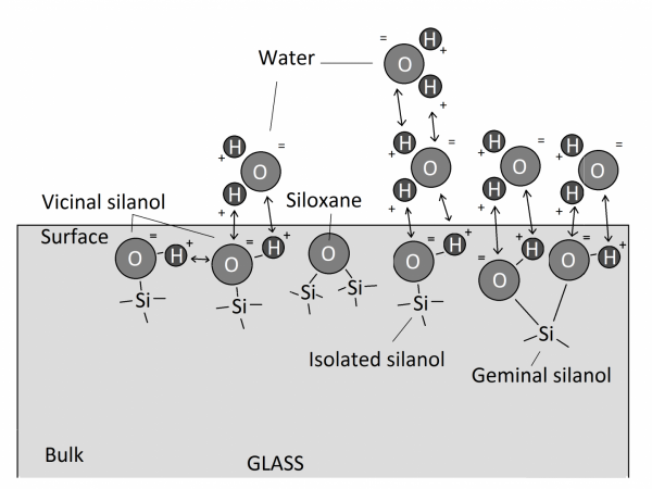 Fig. 1  A simplified diagram showing  a different types of molecules on the surface of the glass and attraction of the water molecules. Hydrogen bonding marked with arrows.